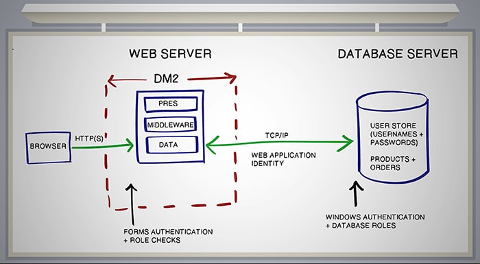 Integrating Security Throughout the SDLC
