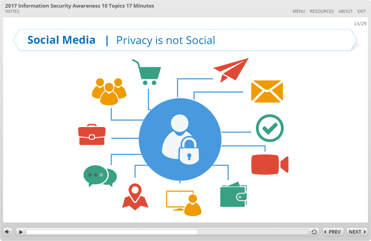 social awarness Social networking awareness as the popularity of social networking sites continues to grow, so do the security risks associated with them sites like facebook.